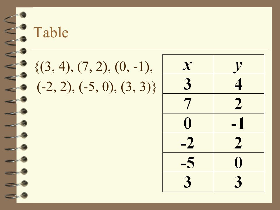 Table {(3, 4), (7, 2), (0, -1), (-2, 2), (-5, 0), (3, 3)}