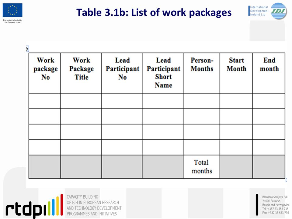 Table 3.1b: List of work packages
