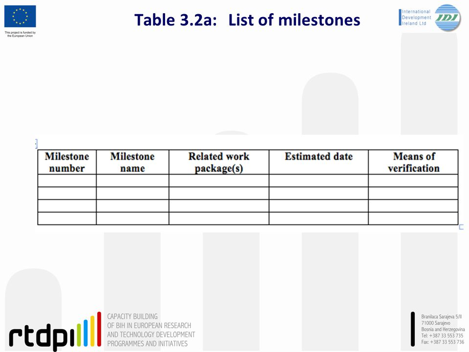 Table 3.2a: List of milestones
