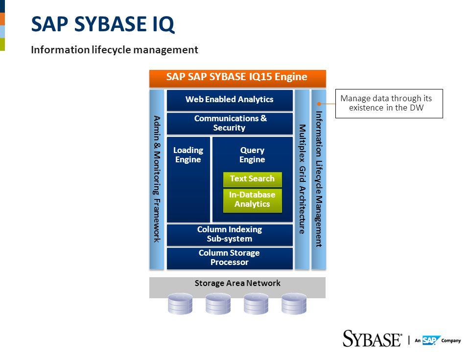 SAP SYBASE IQ Information lifecycle management