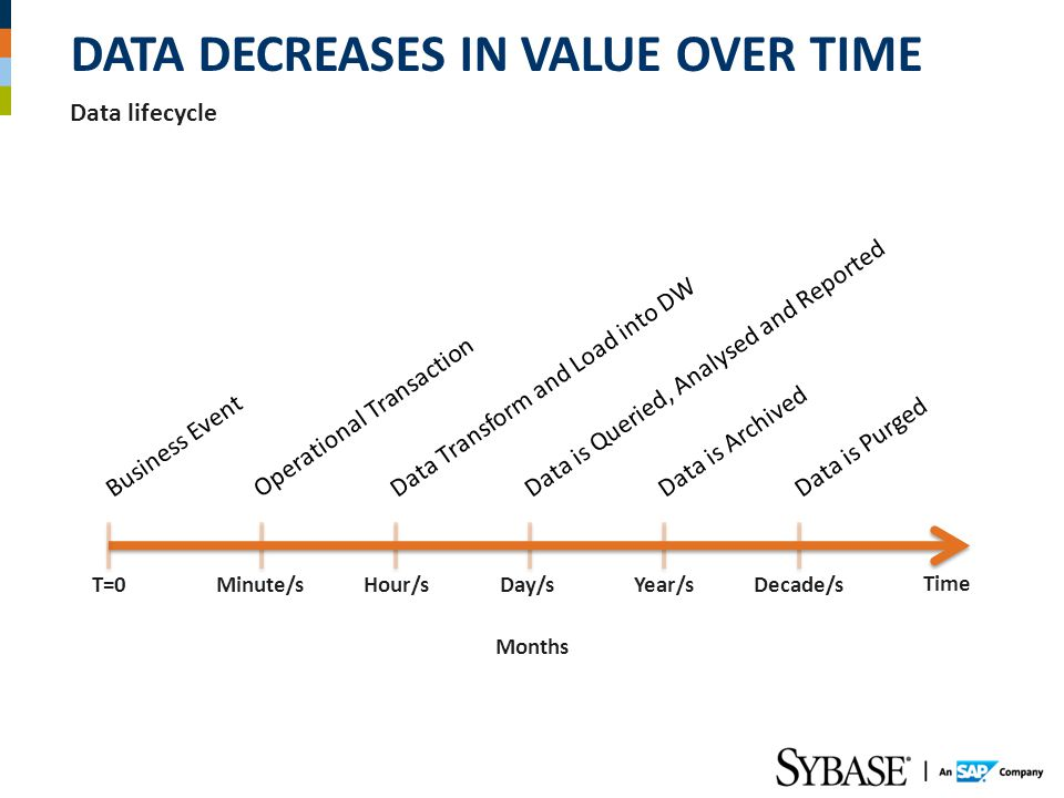 Data Decreases in Value Over Time