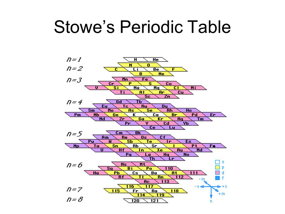 Stowe's Periodic Table