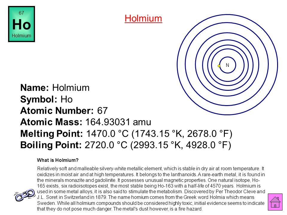 67 Ho. Holmium. Holmium. N.