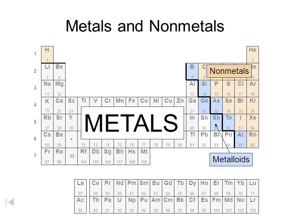 METALS Metals and Nonmetals Nonmetals Metalloids H He Li Be B C N O F