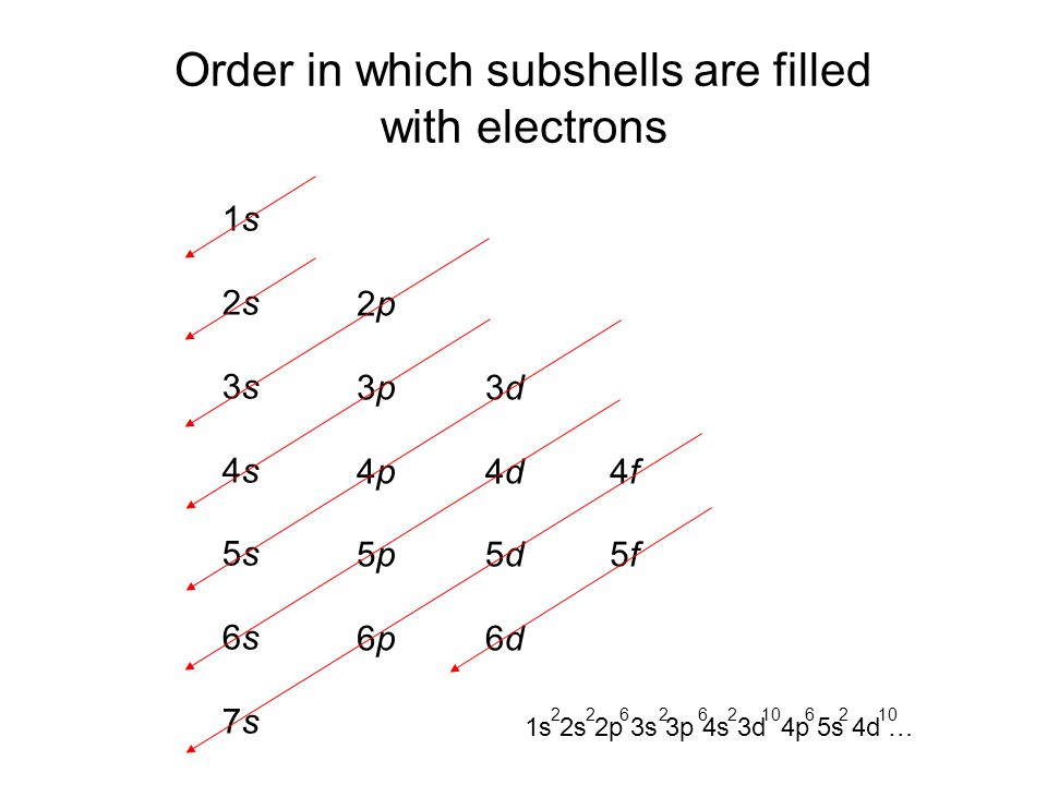 Order in which subshells are filled with electrons