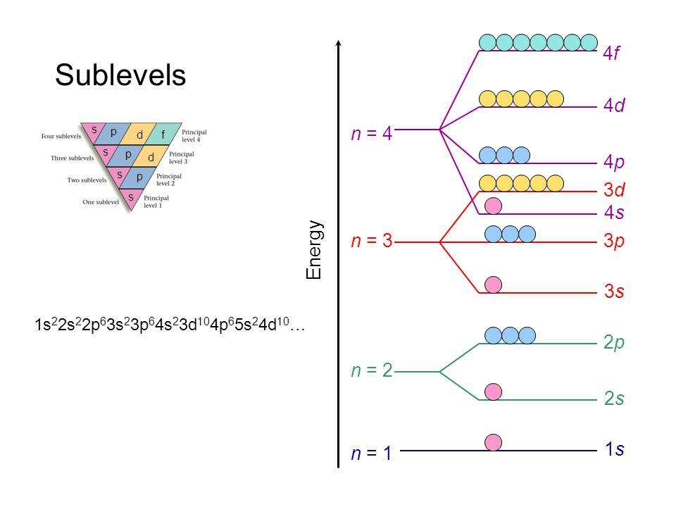 Sublevels 4f 4d 4p 4s n = 4 3d 3p 3s n = 3 Energy 2p 2s n = 2 1s n = 1