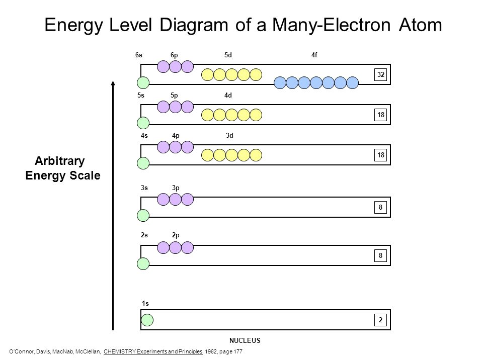 Energy Level Diagram of a Many-Electron Atom