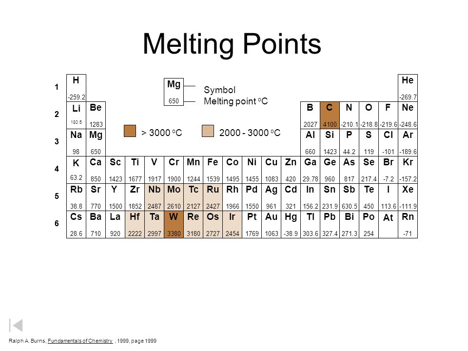 Melting Points H He Mg Symbol Melting point oC Li Be B C N O F Ne