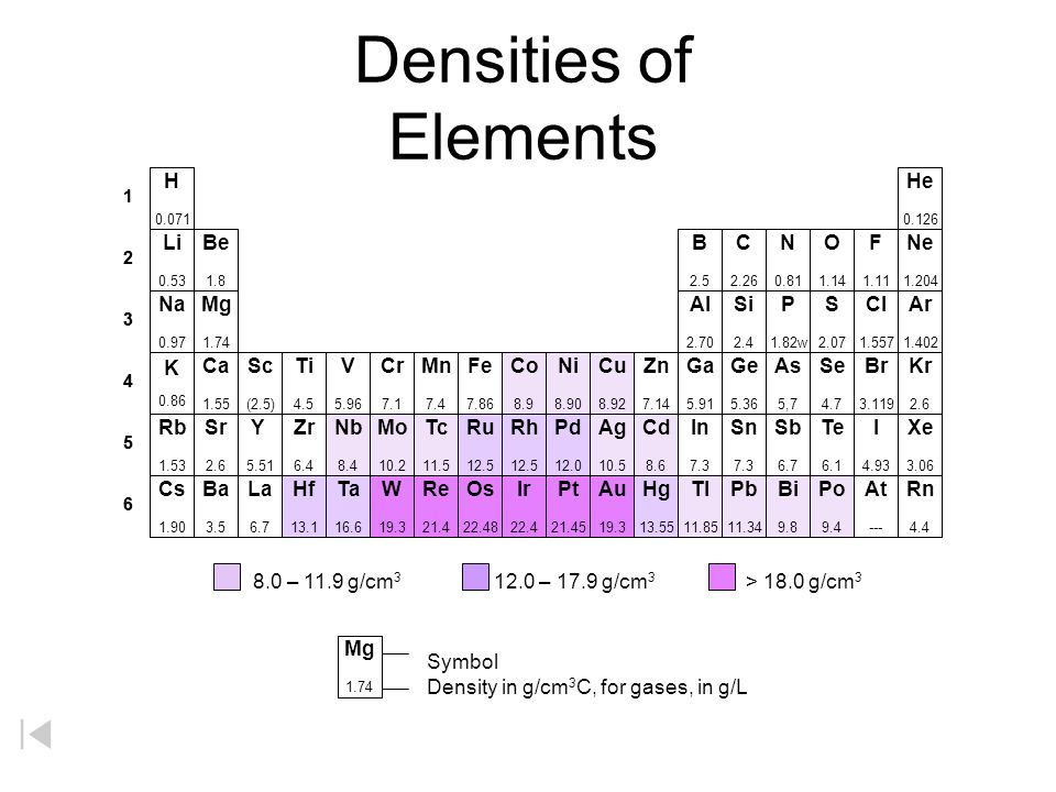 Densities of Elements H He Li Be B C N O F Ne Na Mg Al Si P S Cl Ar K