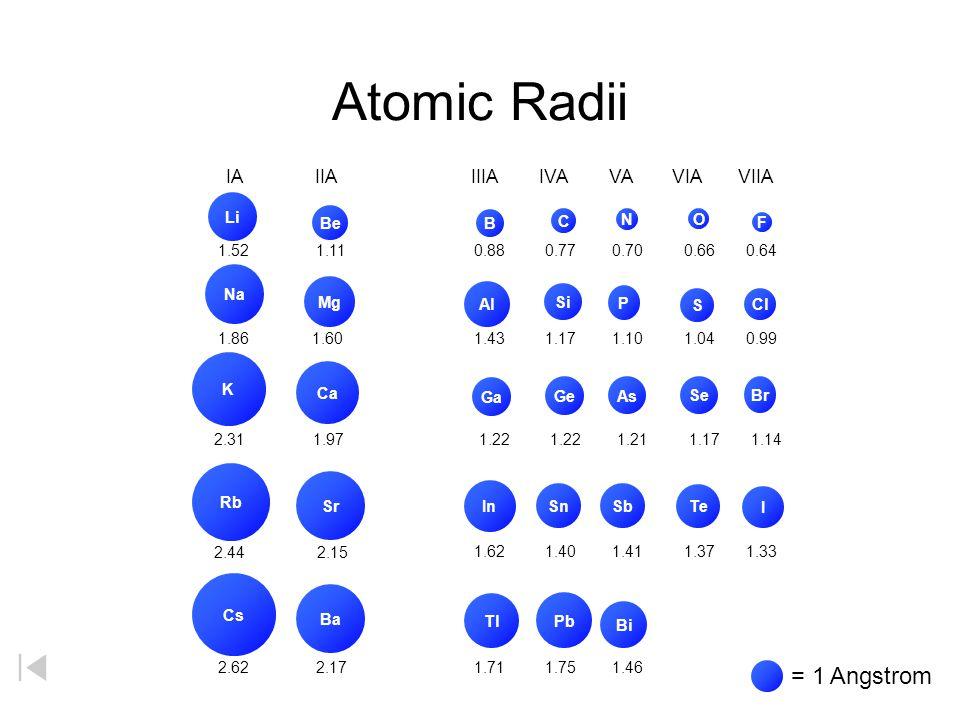Atomic Radii = 1 Angstrom IA IIA IIIA IVA VA VIA VIIA Li Be B C N O F