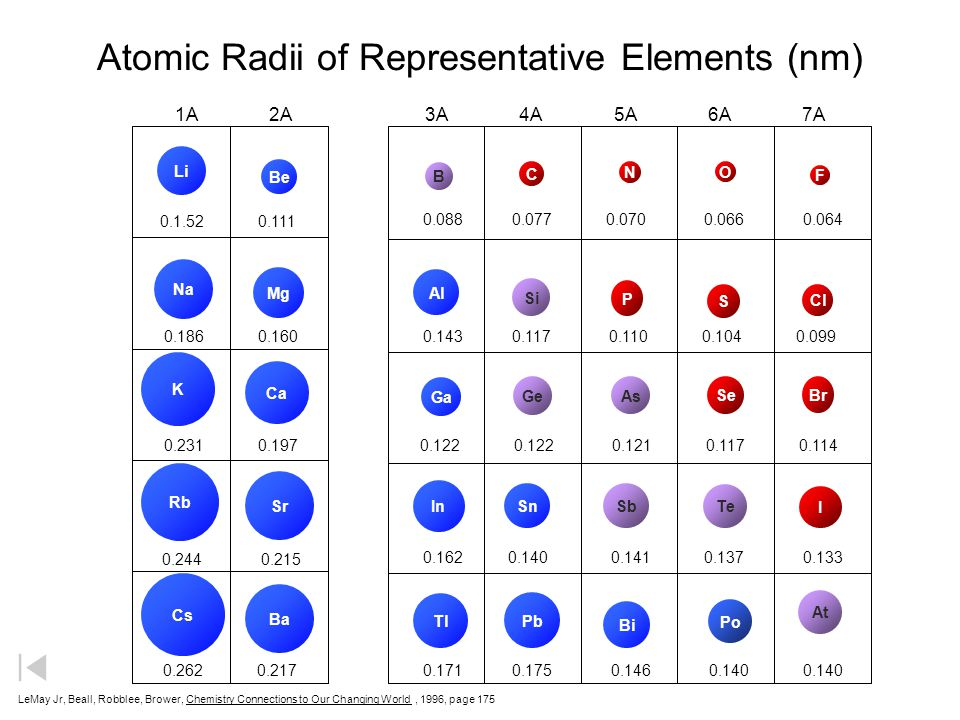 Atomic Radii of Representative Elements (nm)