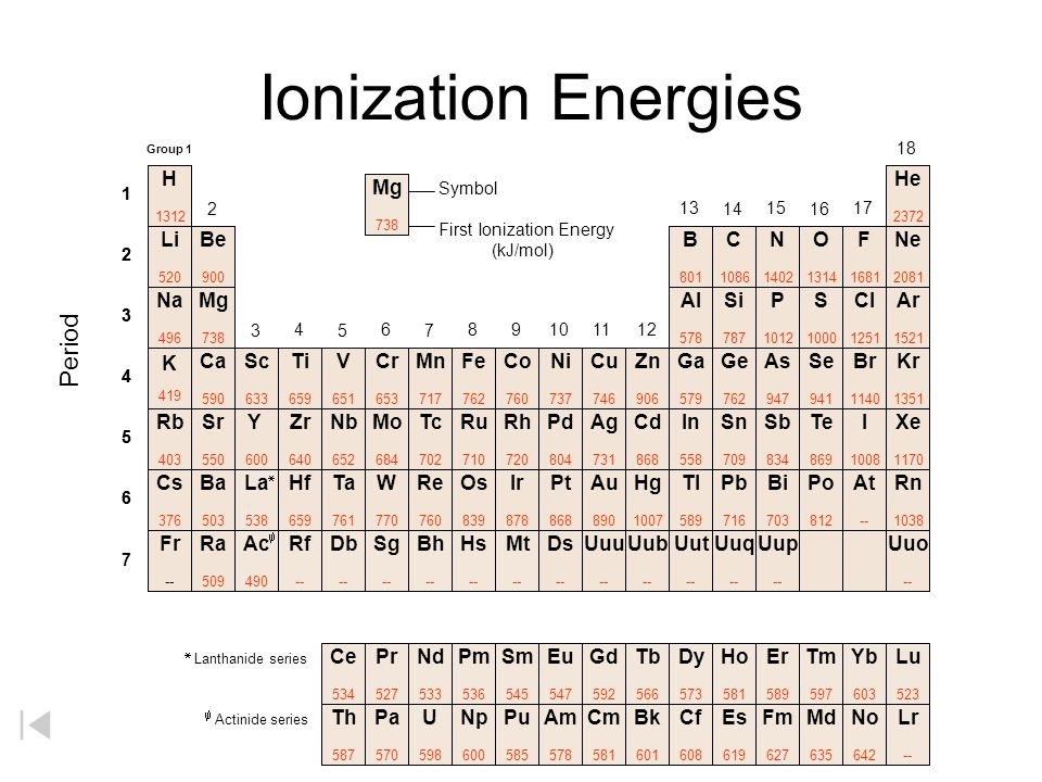 Ionization Energies Period H He Mg Li Be B C N O F Ne Na Mg Al Si P S