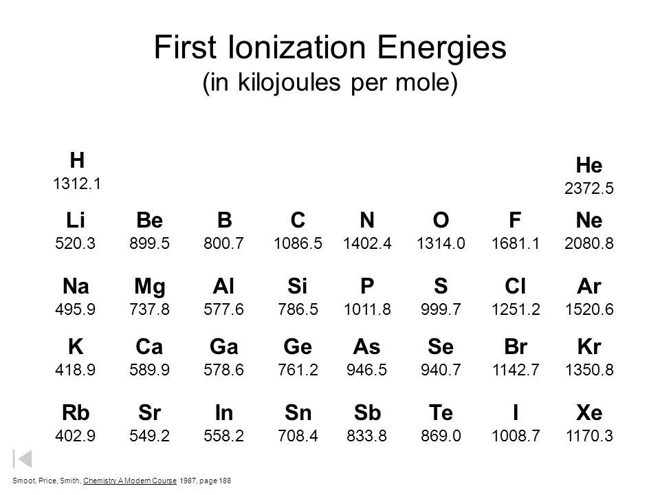 First Ionization Energies (in kilojoules per mole)
