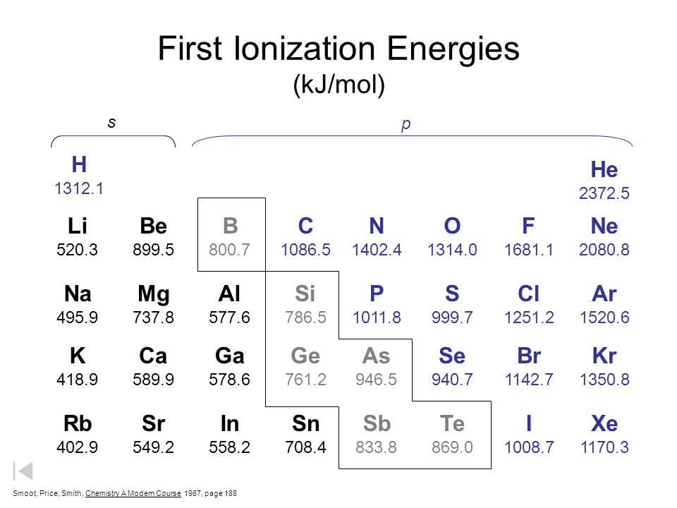 First Ionization Energies (kJ/mol)