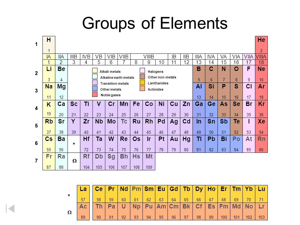 Groups of Elements H He Li Be B C N O F Ne Na Mg Al Si P S Cl Ar K Ca