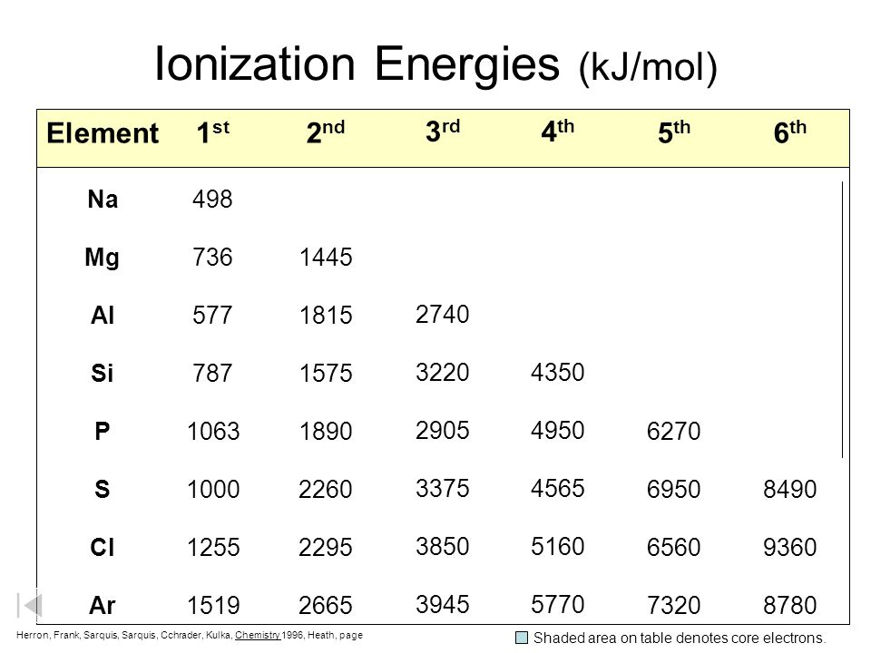 Ionization Energies (kJ/mol)