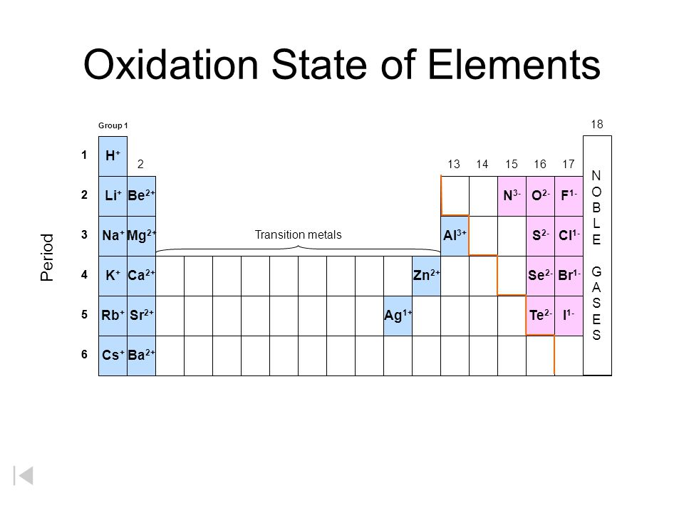 Oxidation State of Elements