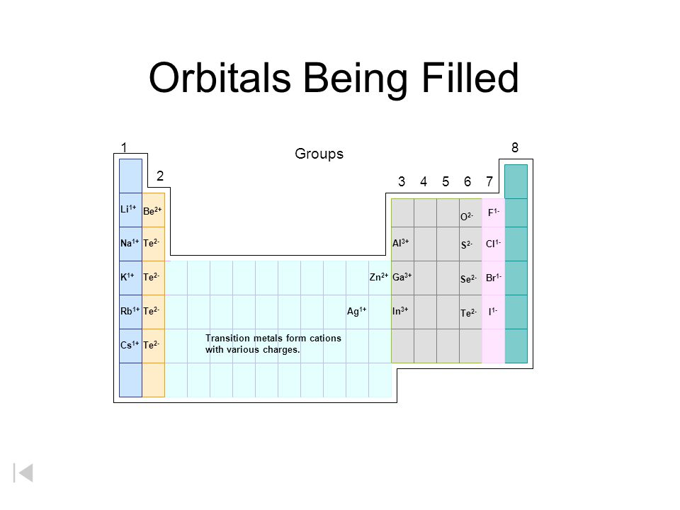 Orbitals Being Filled Groups Li1+ Be2+ F1- O2- Cl1-