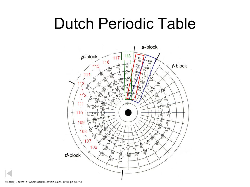 Dutch Periodic Table 118. 117. 116. 115. 114. 113. 112. 111. 110. 109. 108. 107. 106.