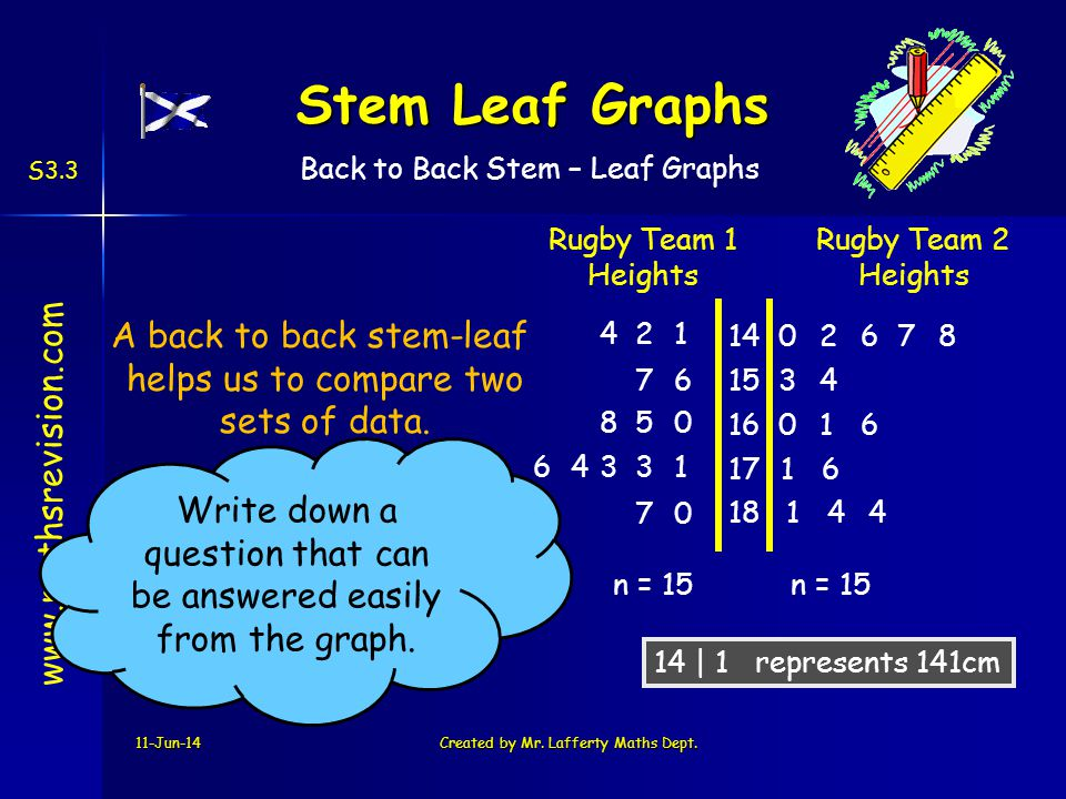 Stem Leaf Graphs A back to back stem-leaf helps us to compare two