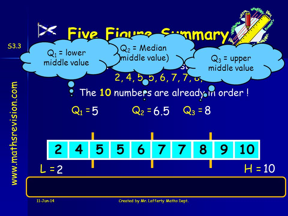 Five Figure Summary 2 4 5 6 7 8 9 10 5 6.5 8 L = 2 H = 10