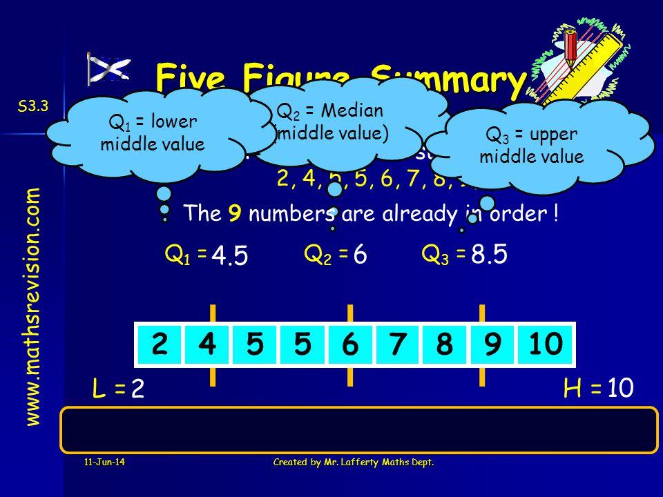 Five Figure Summary 2 4 5 6 7 8 9 10 4.5 6 8.5 L = 2 H = 10
