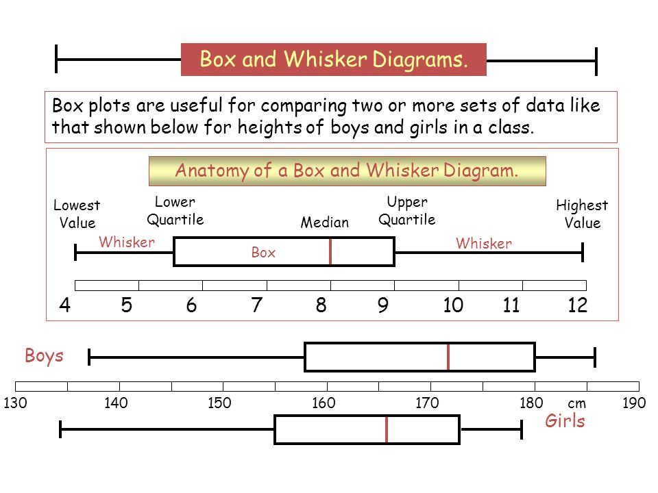 Box and Whisker Diagrams.
