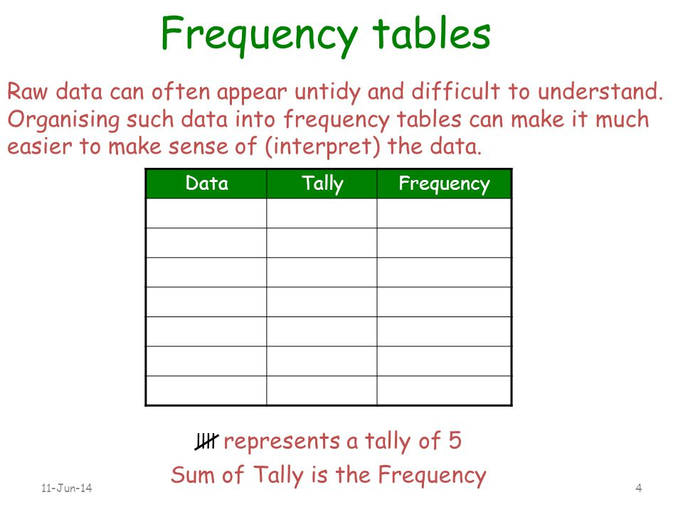 Sum of Tally is the Frequency