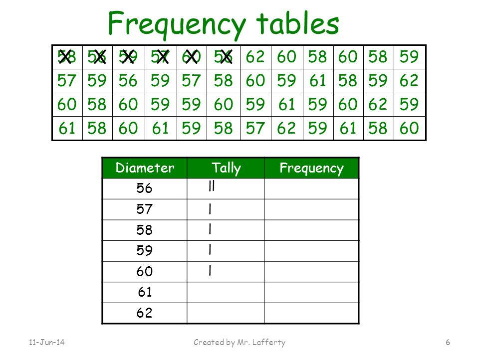 Frequency tables X X X X X X 58 60 56 59 57 61 62 Diameter Tally