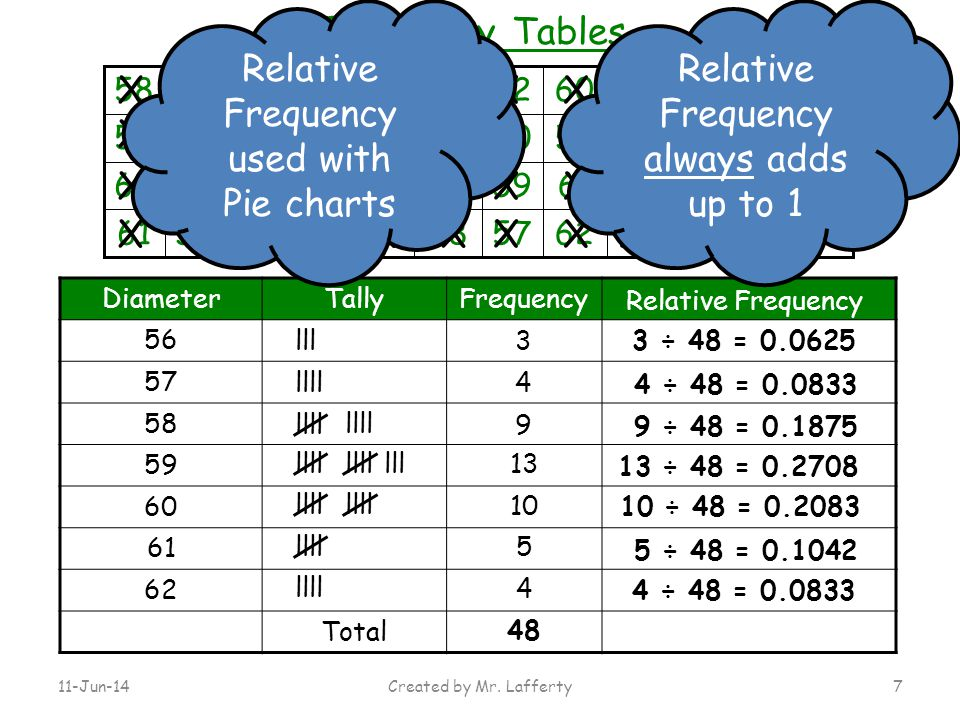 Relative Frequency used with