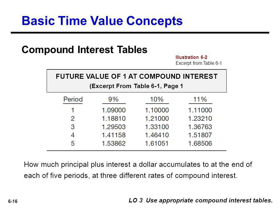 FUTURE VALUE OF 1 AT COMPOUND INTEREST (Excerpt From Table 6-1, Page 1