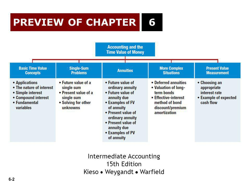 PREVIEW OF CHAPTER 6 Intermediate Accounting 15th Edition