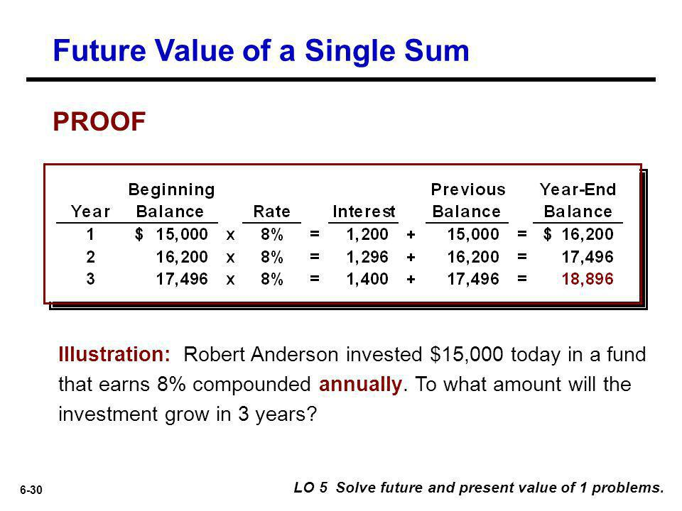 Future Value of a Single Sum