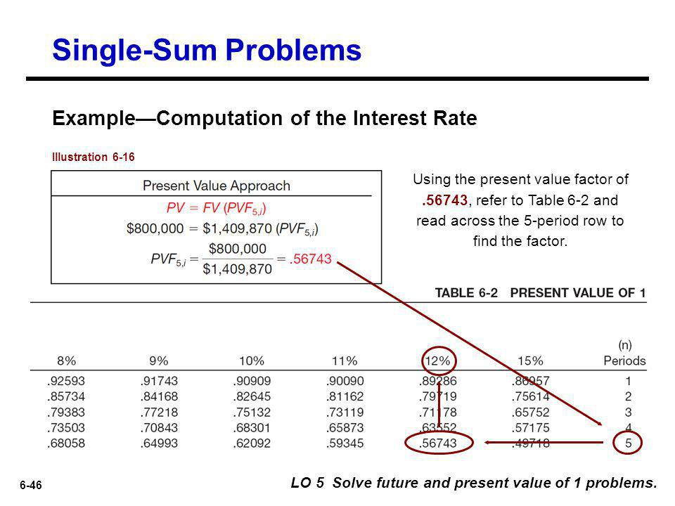 Single-Sum Problems Example—Computation of the Interest Rate