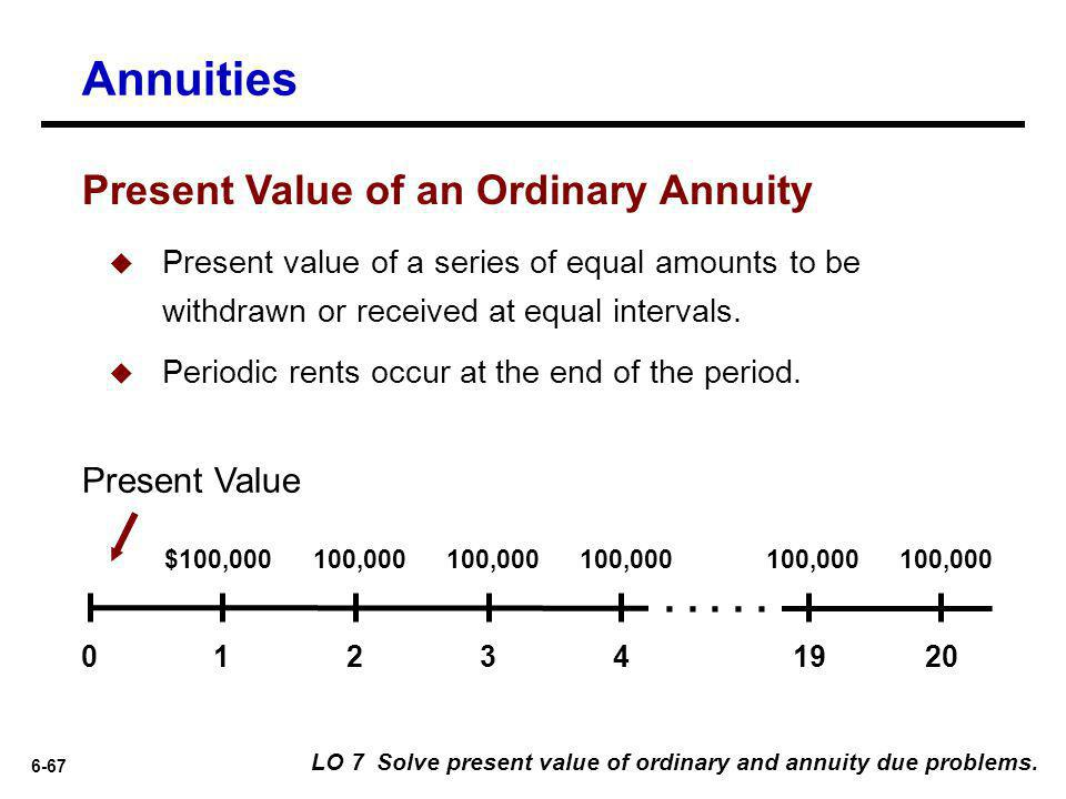 Annuities Present Value of an Ordinary Annuity . . . . . Present Value