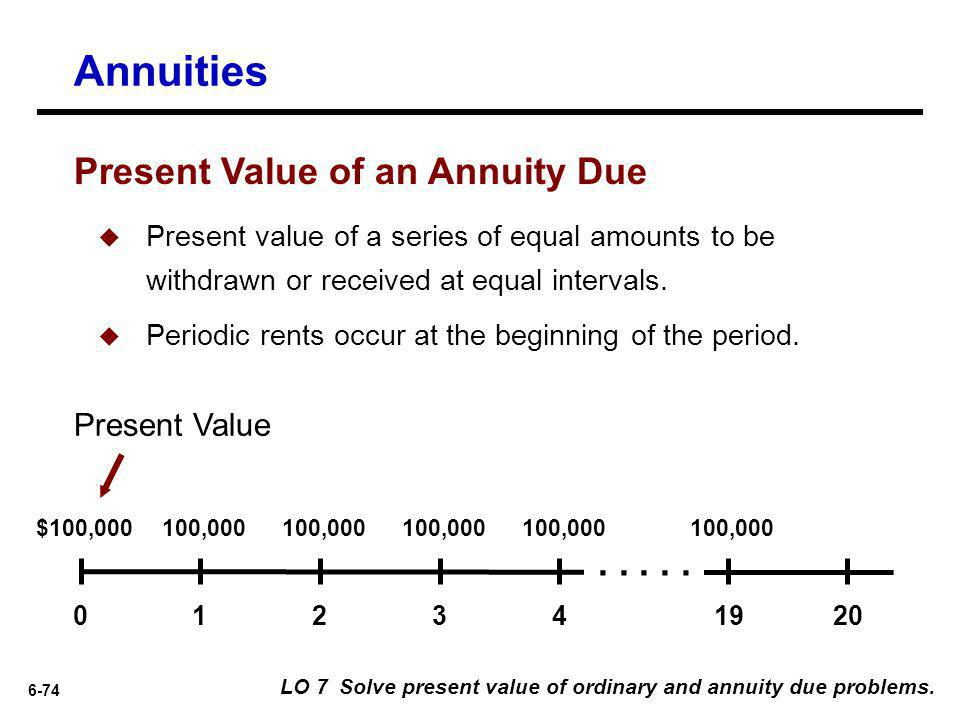 Annuities Present Value of an Annuity Due . . . . . Present Value