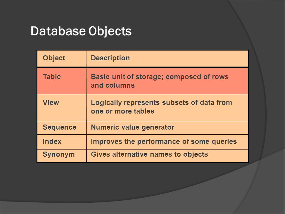 Database Objects Object Description