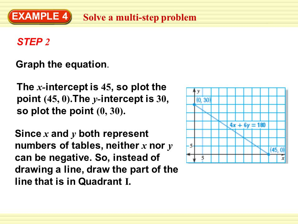 EXAMPLE 4 Solve a multi-step problem. STEP 2. Graph the equation.