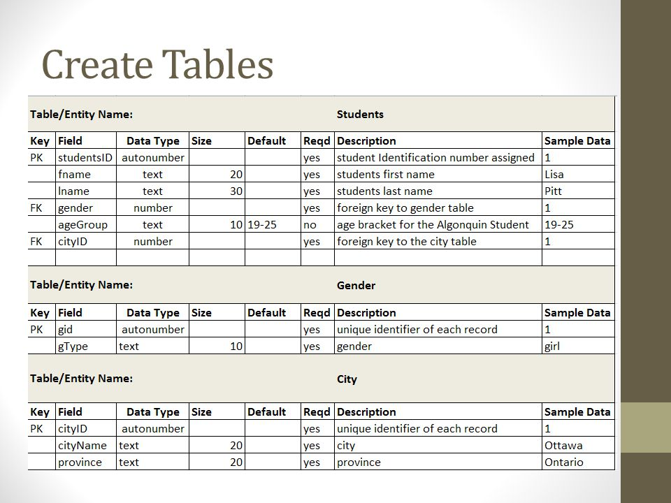 Database design week ppt video online download for Table design sample