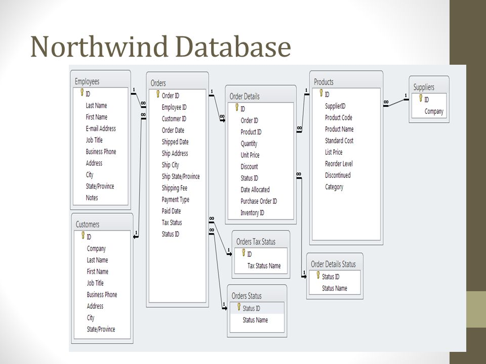 Northwind Database