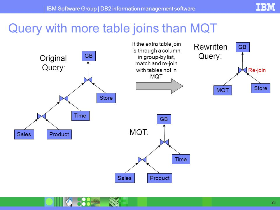 Query with more table joins than MQT