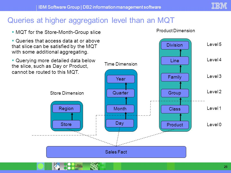 Queries at higher aggregation level than an MQT