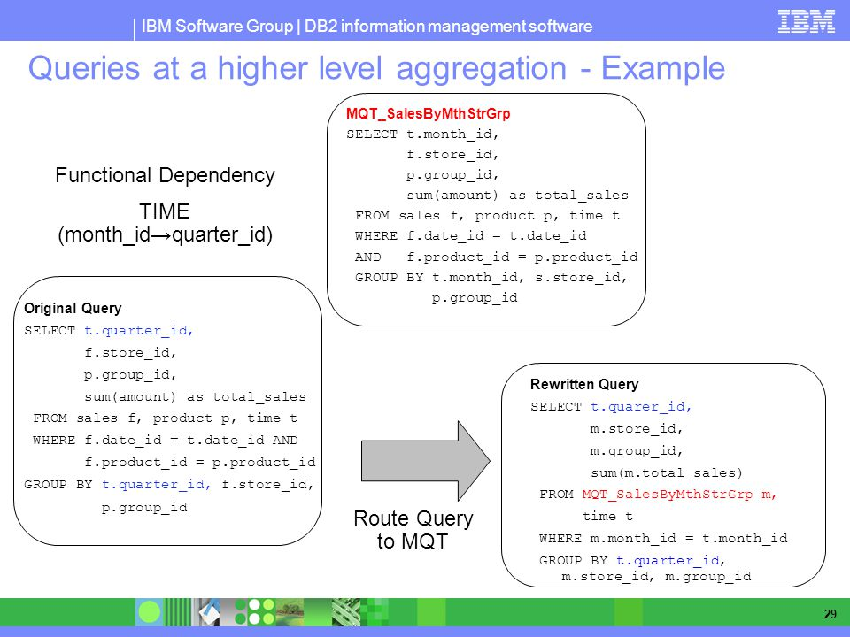 Queries at a higher level aggregation - Example