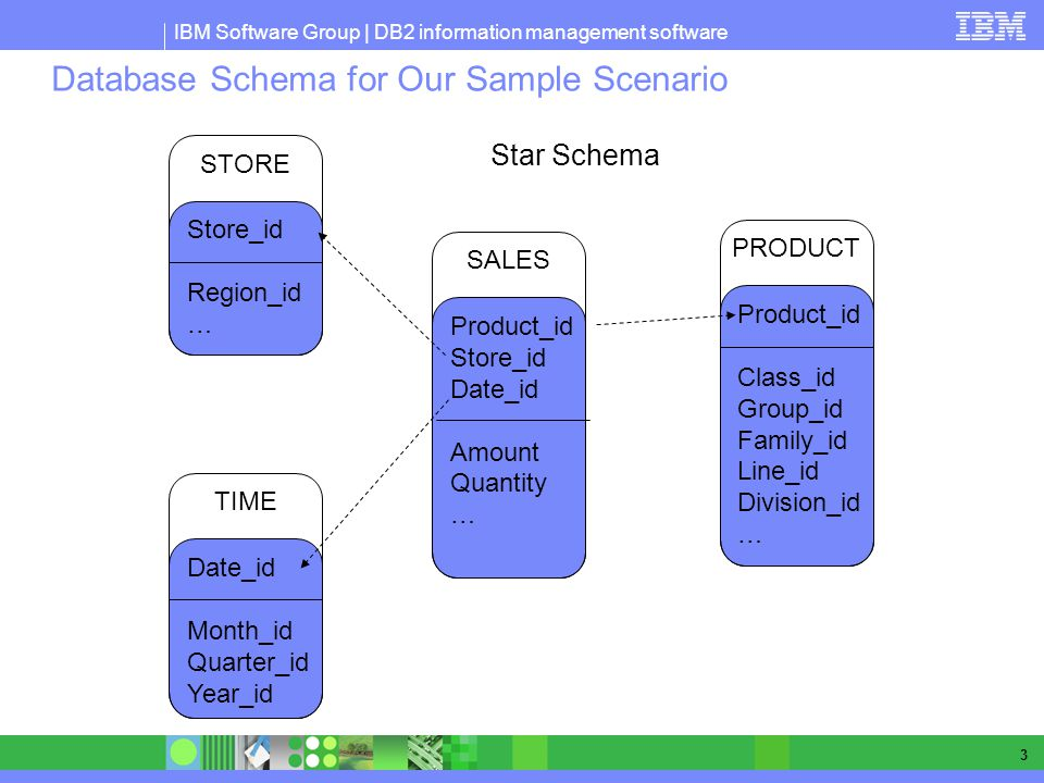Database Schema for Our Sample Scenario