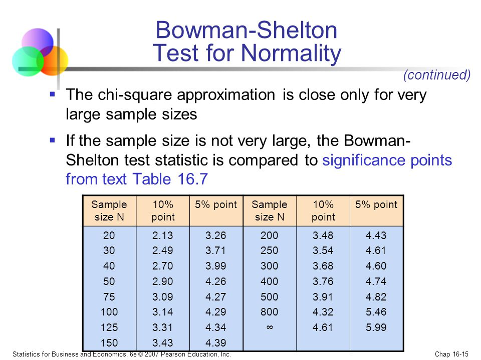 Bowman-Shelton Test for Normality