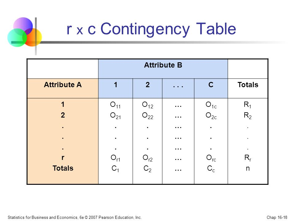 r x c Contingency Table Attribute B Attribute A 1 2 . . . C Totals . r