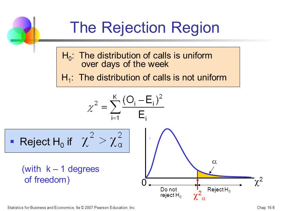 The Rejection Region H0: The distribution of calls is uniform