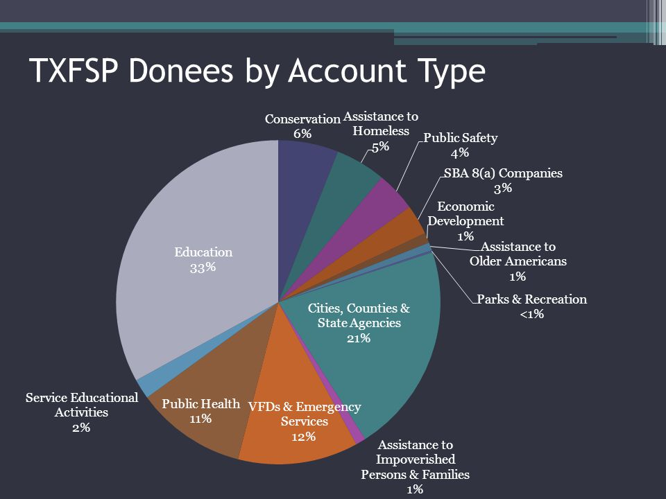 TXFSP Donees by Account Type