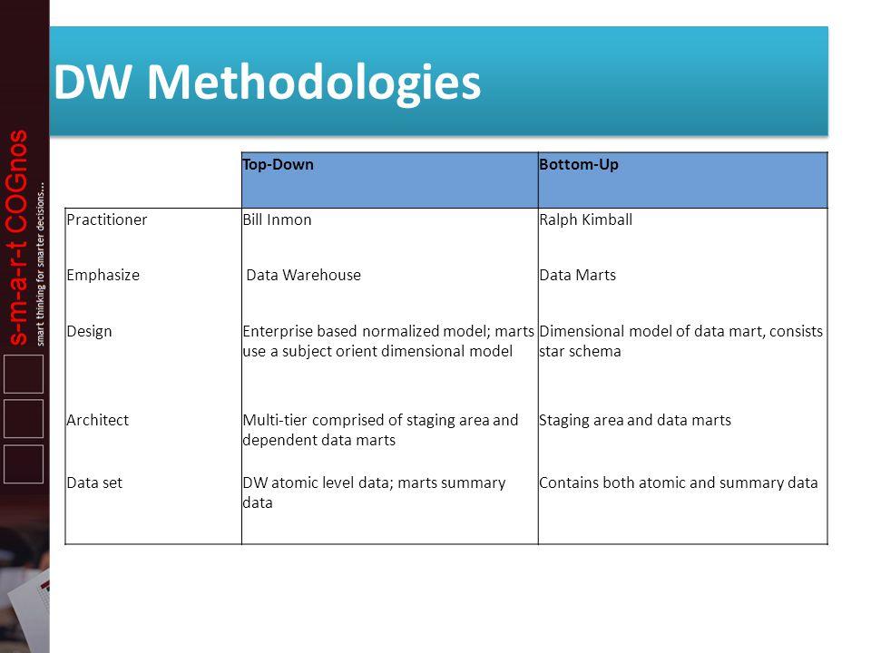 DW Methodologies Top-Down Bottom-Up Practitioner Bill Inmon