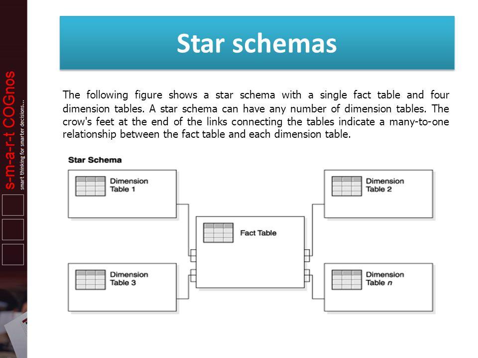 Star schemas